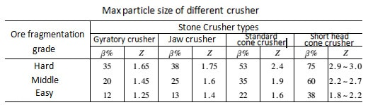 MAX particle size of crusher