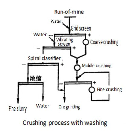 crushing process with washing machine