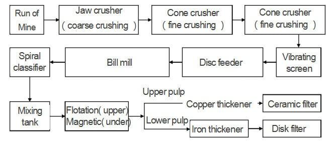 mining process flow
