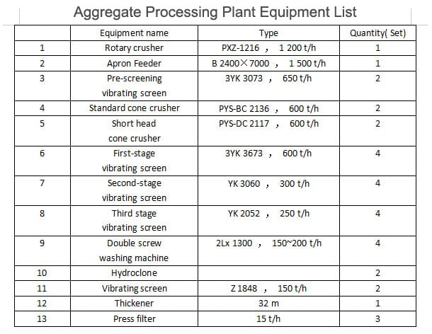Aggregate Processing Plant Equipment