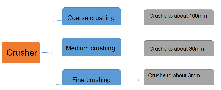 coarse-medium-fine crushing
