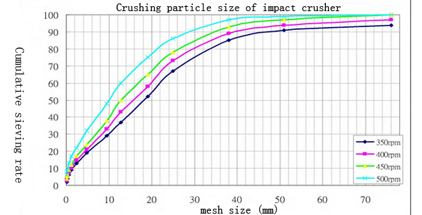crushing effect of impact crusher
