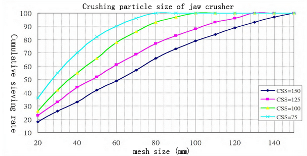 crushing effect of jaw crusher
