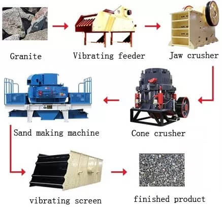 granite crushing flowsheet