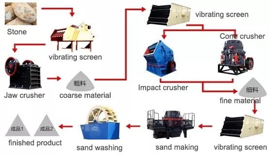 sand making process