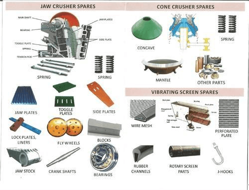wear parts of crusher