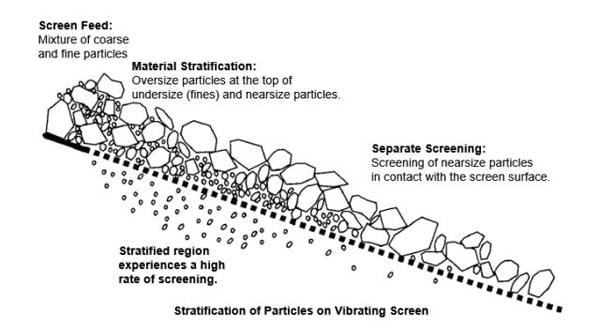 Vibratory Screens