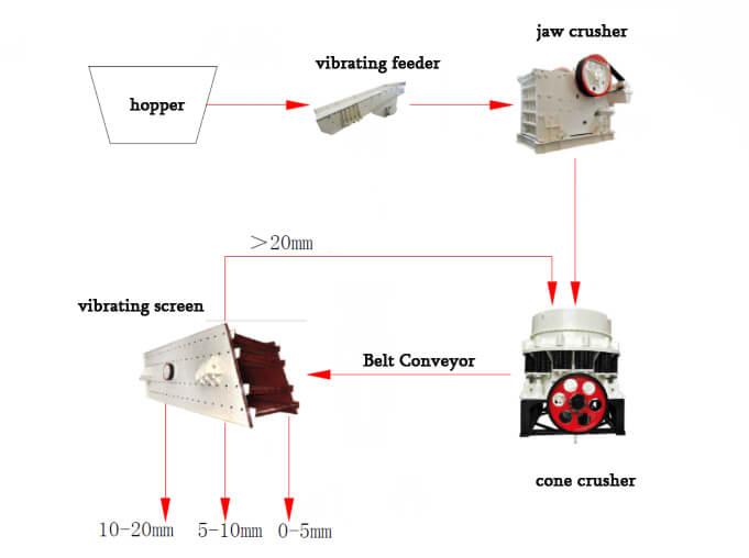 100-200 TPH Pebble Crusher plant
