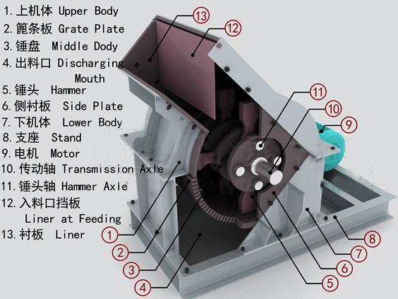 diseño de trituradora de martillo