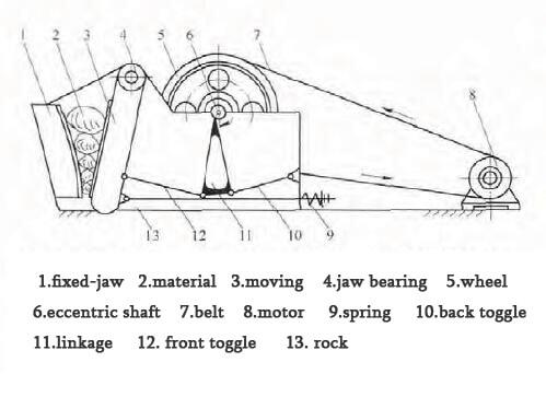 simple swing jaw crusher diagram