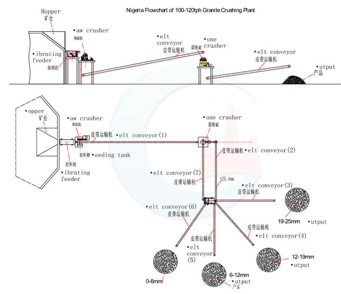 100-120tph flowchart of complete sets of granite crushing plant