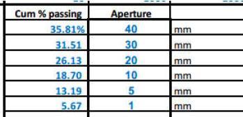 65TPH plant Raw ore size distribution diagram