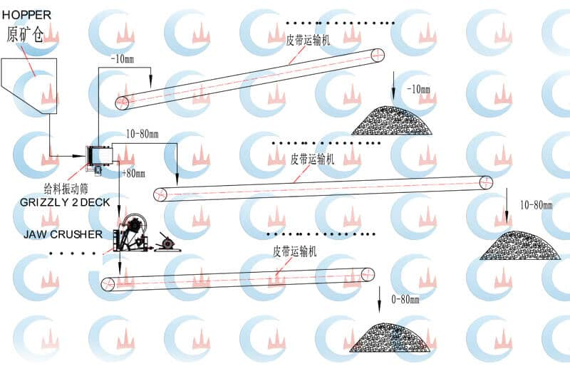 Flowchart of 100TPH Iron Ore Crusher Plant
