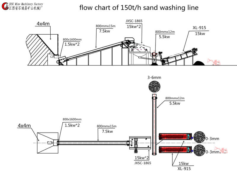 Philippines 150TPH Sand Washing Plant layout