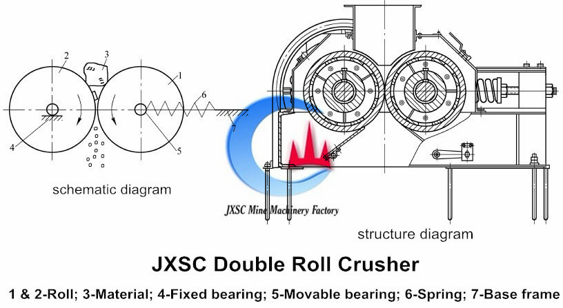 double roll crusher diagram JXSC