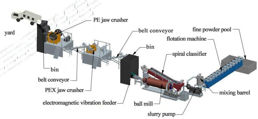 flotation process plant jxsc