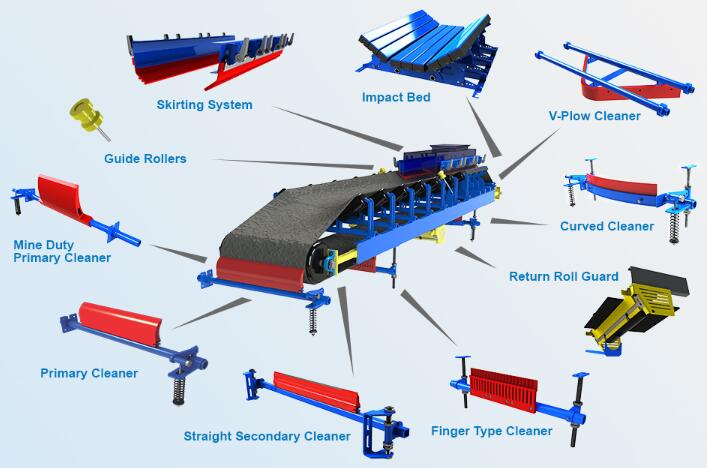 rubber mining conveyor diagram