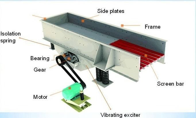 feeder machine design