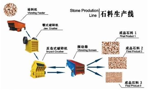 aggregate crushing plant process flow chart