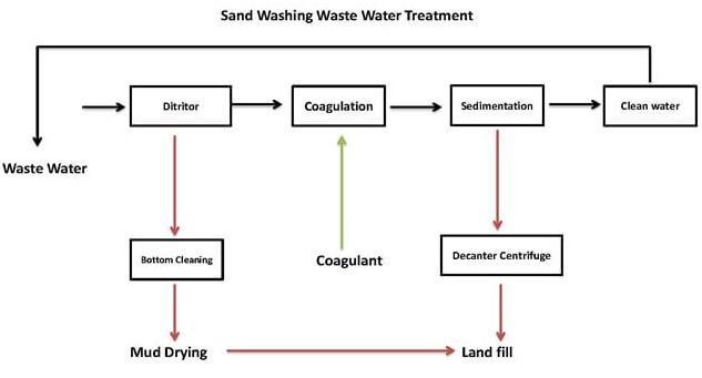 sand washing wastewater treatment method