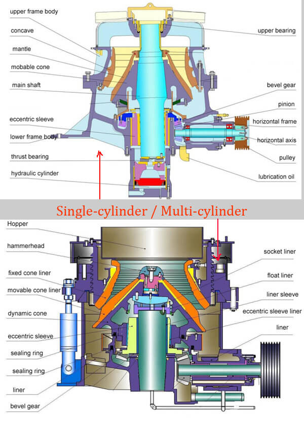 single-cylinder vs multi-cylinder stucture