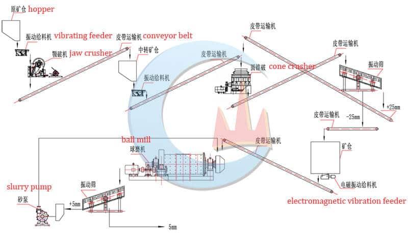 80tph ore crushing & grinding plant flow chart