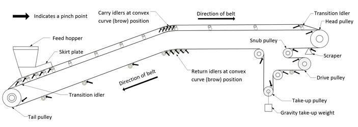 belt conveyor pinch points