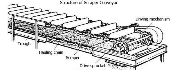 scraper conveyors structure