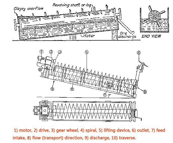 design of spiral sand washing machine and log washer
